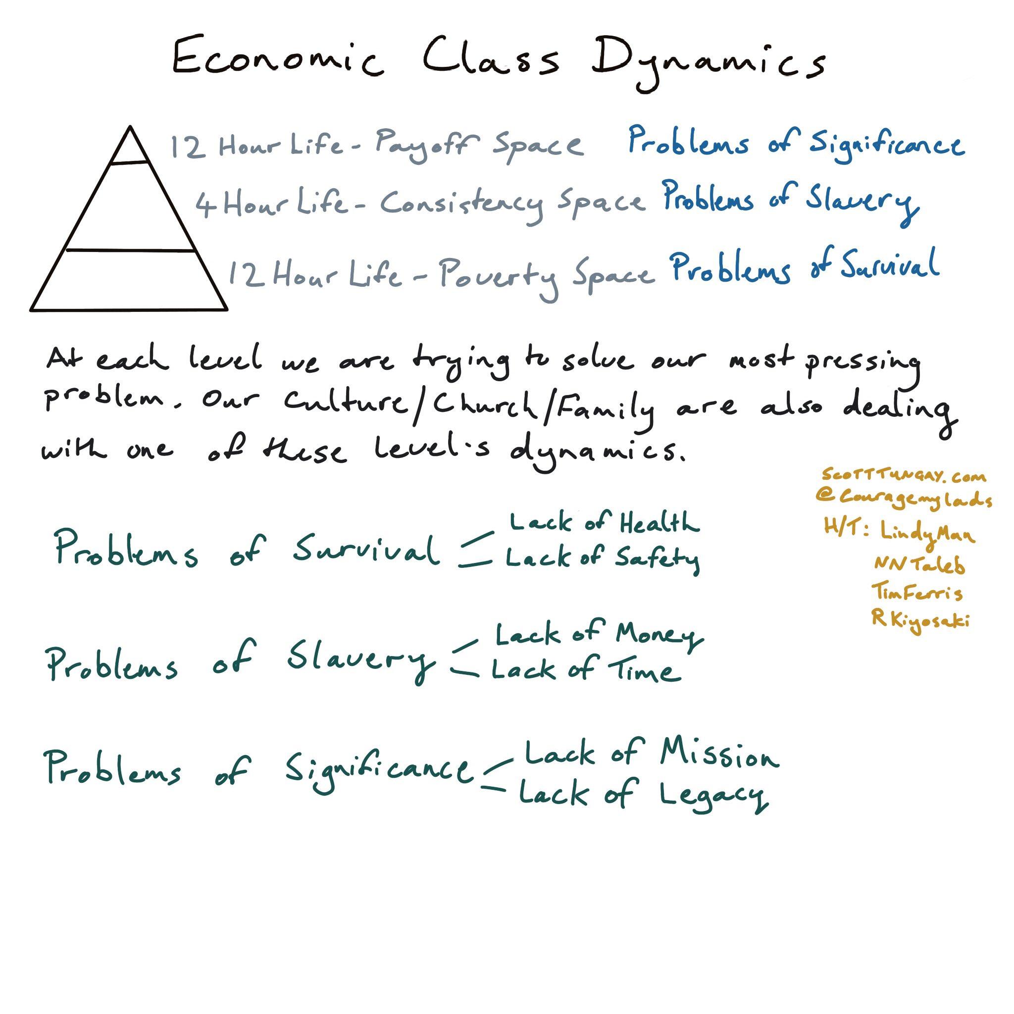 EconClassDynamics